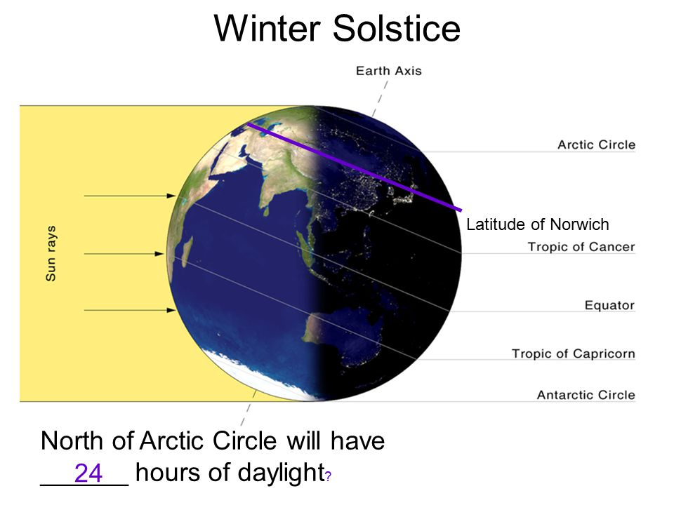 Winter Solstice Latitude of Norwich North of Arctic Circle will have ______ hours of daylight 24