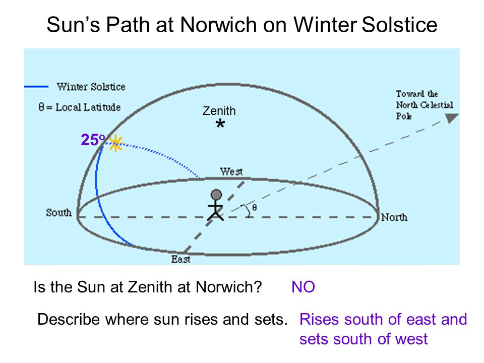 Sun's Path at Norwich on Winter Solstice