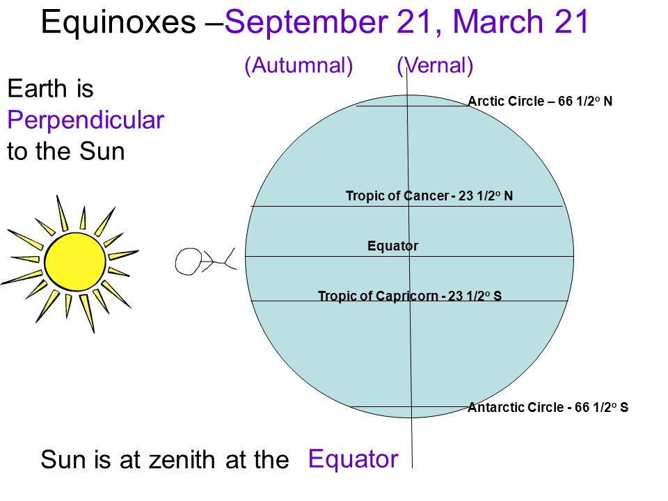 Equinoxes –September 21, March 21 (Autumnal) (Vernal)