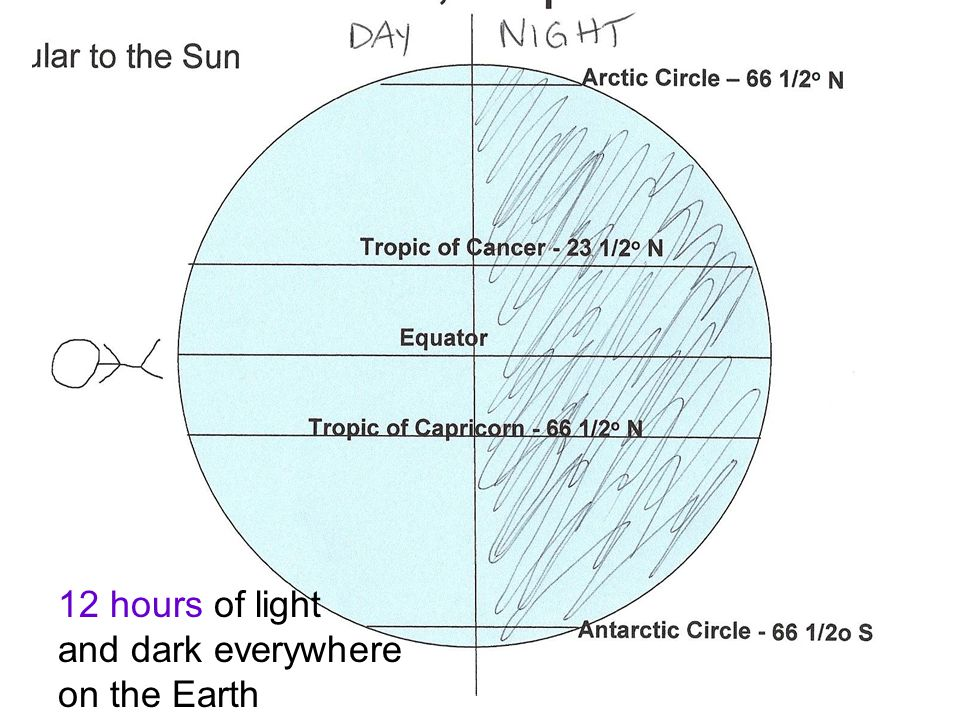 12 hours of light and dark everywhere on the Earth