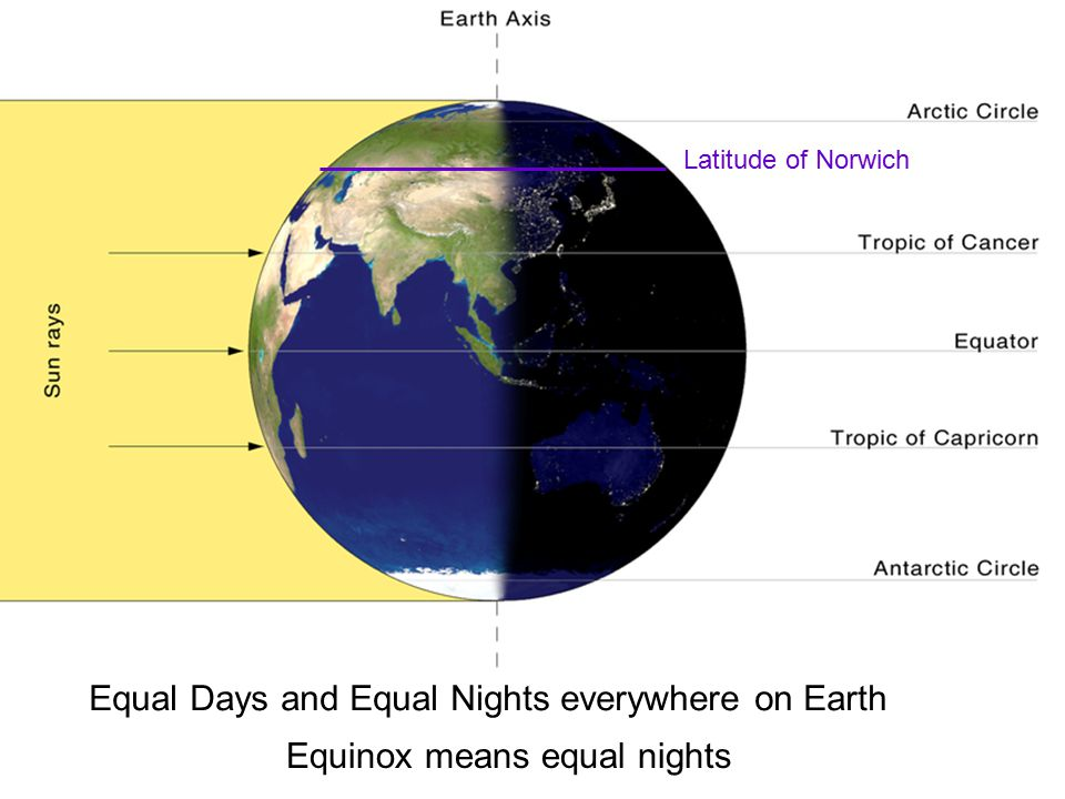Equal Days and Equal Nights everywhere on Earth