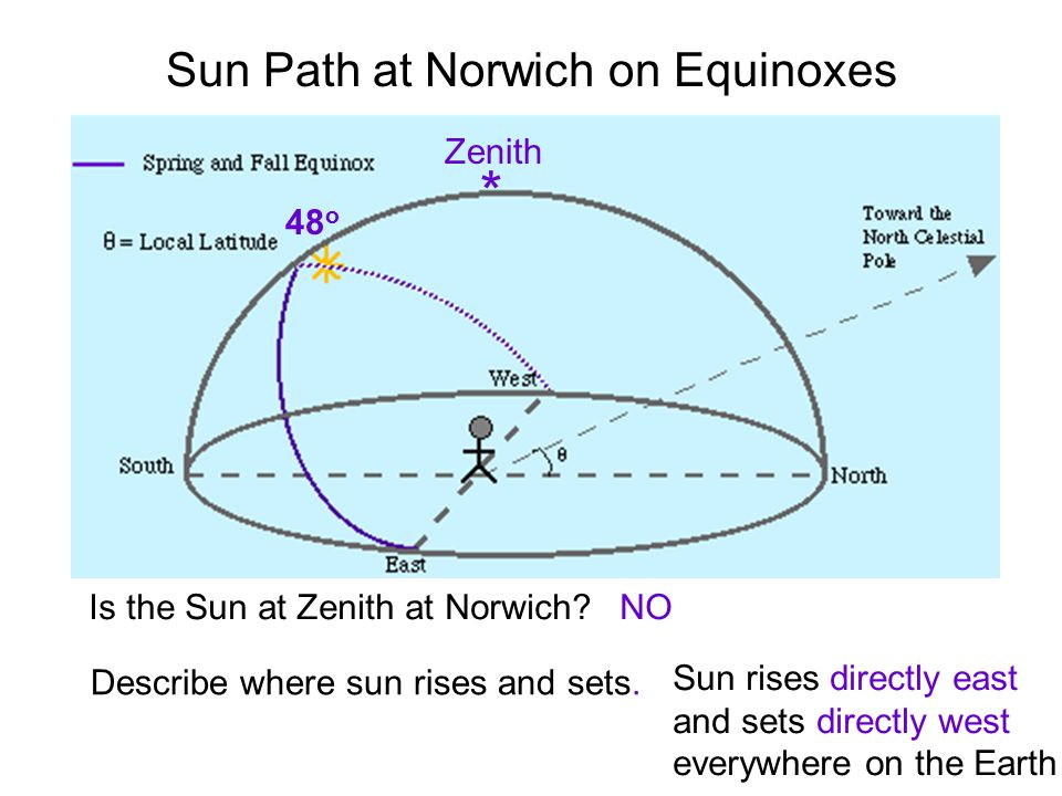 Sun Path at Norwich on Equinoxes