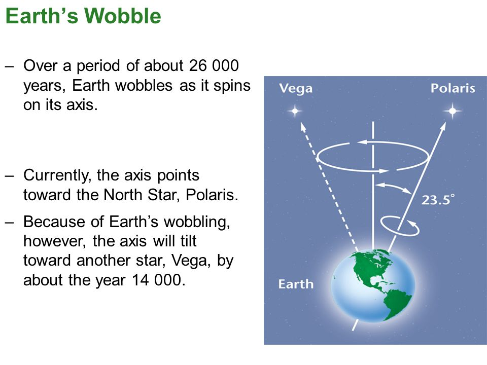 Earth's Wobble Over a period of about 26 000 years, Earth wobbles as it spins on its axis.