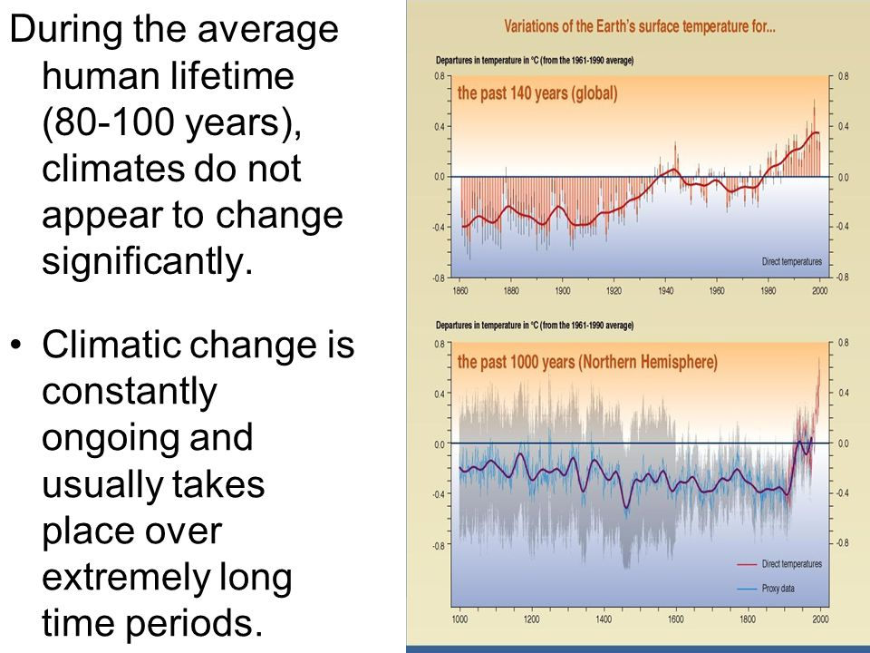 During the average human lifetime (80-100 years), climates do not appear to change significantly.