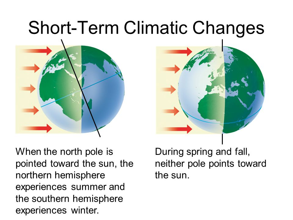 Short-Term Climatic Changes
