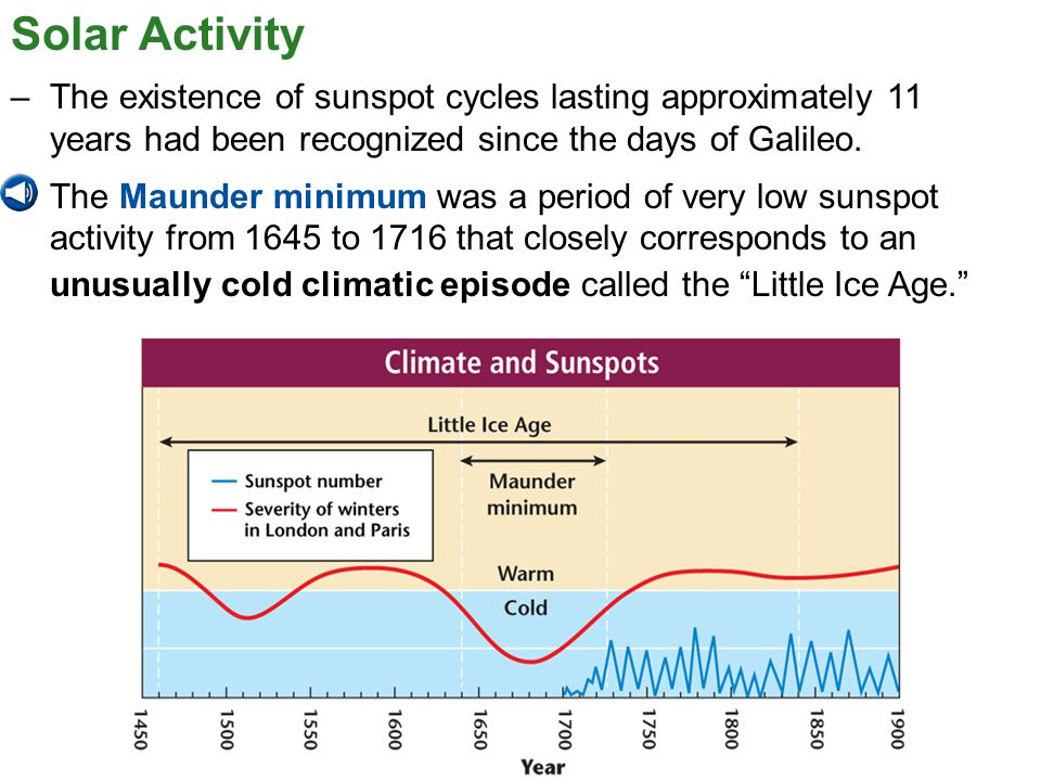 Solar Activity The existence of sunspot cycles lasting approximately 11 years had been recognized since the days of Galileo.