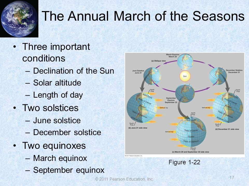 The Annual March of the Seasons