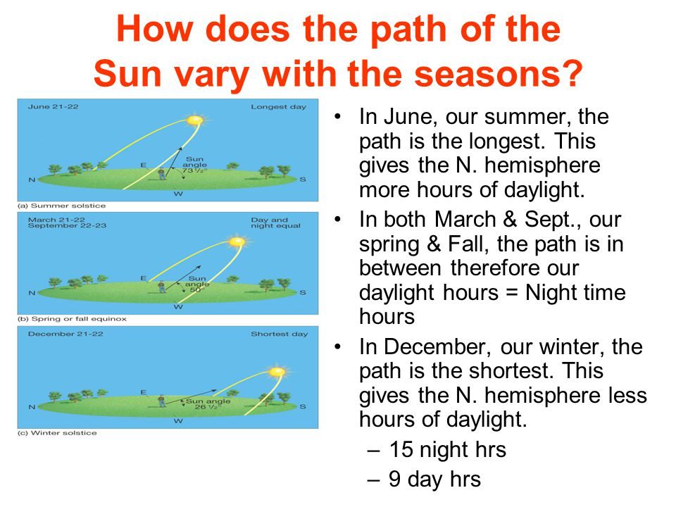 How does the path of the Sun vary with the seasons