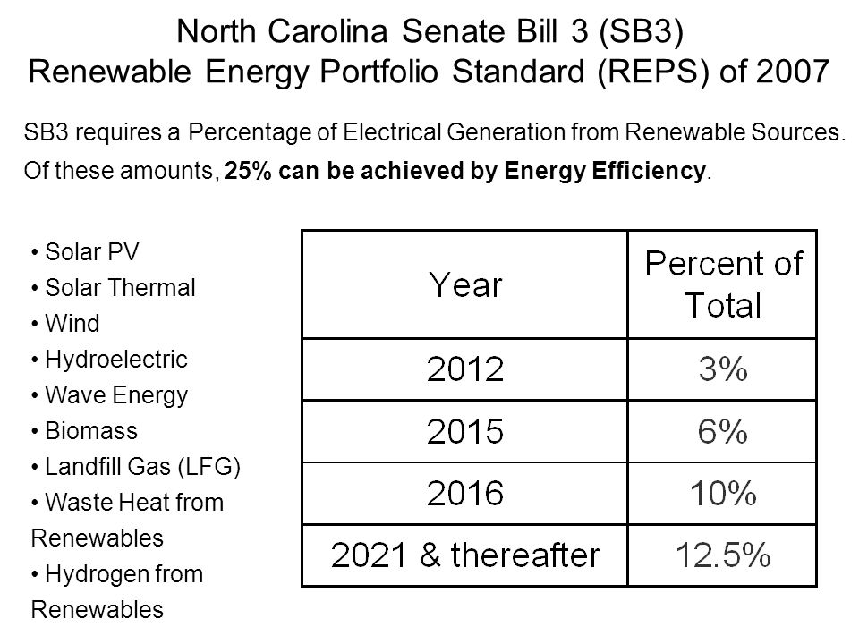 North Carolina Senate Bill 3 (SB3) Renewable Energy Portfolio Standard (REPS) of 2007