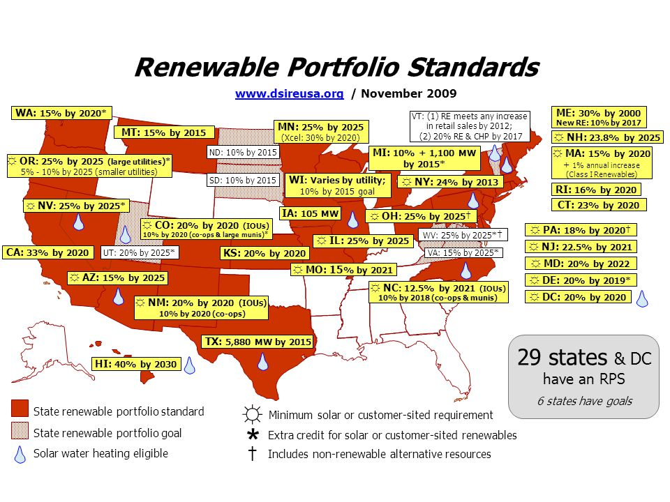 * Renewable Portfolio Standards 29 states & DC have an RPS †