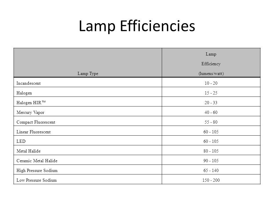Lamp Efficiencies Lamp Efficiency Lamp Type (lumens/watt) Incandescent