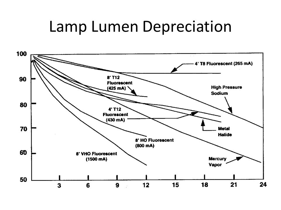 Lamp Lumen Depreciation