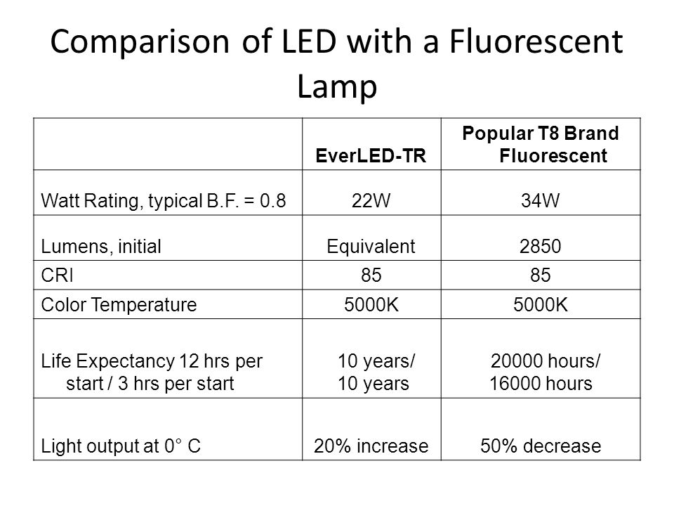Comparison of LED with a Fluorescent Lamp