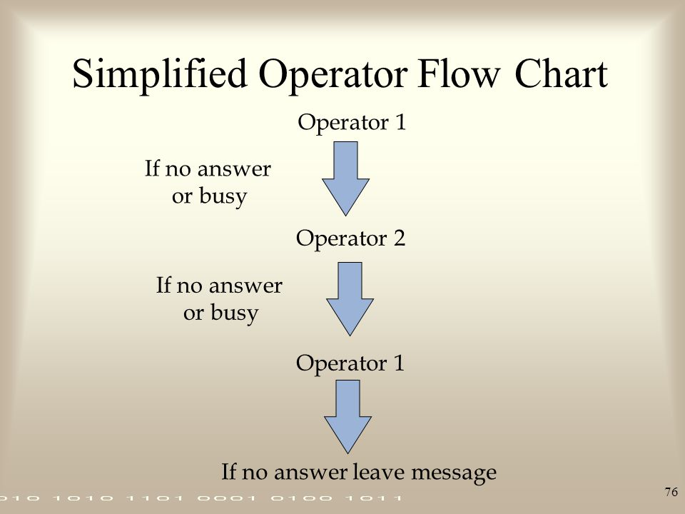 Simplified Operator Flow Chart