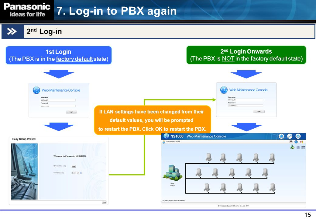 7. Log-in to PBX again 2nd Log-in