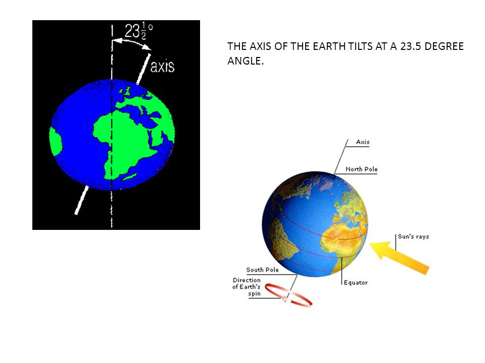 THE AXIS OF THE EARTH TILTS AT A 23.5 DEGREE ANGLE.