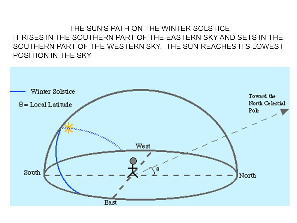 THE SUN'S PATH ON THE WINTER SOLSTICE