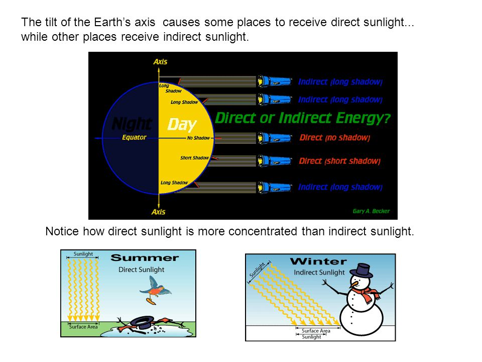 The tilt of the Earth's axis causes some places to receive direct sunlight...