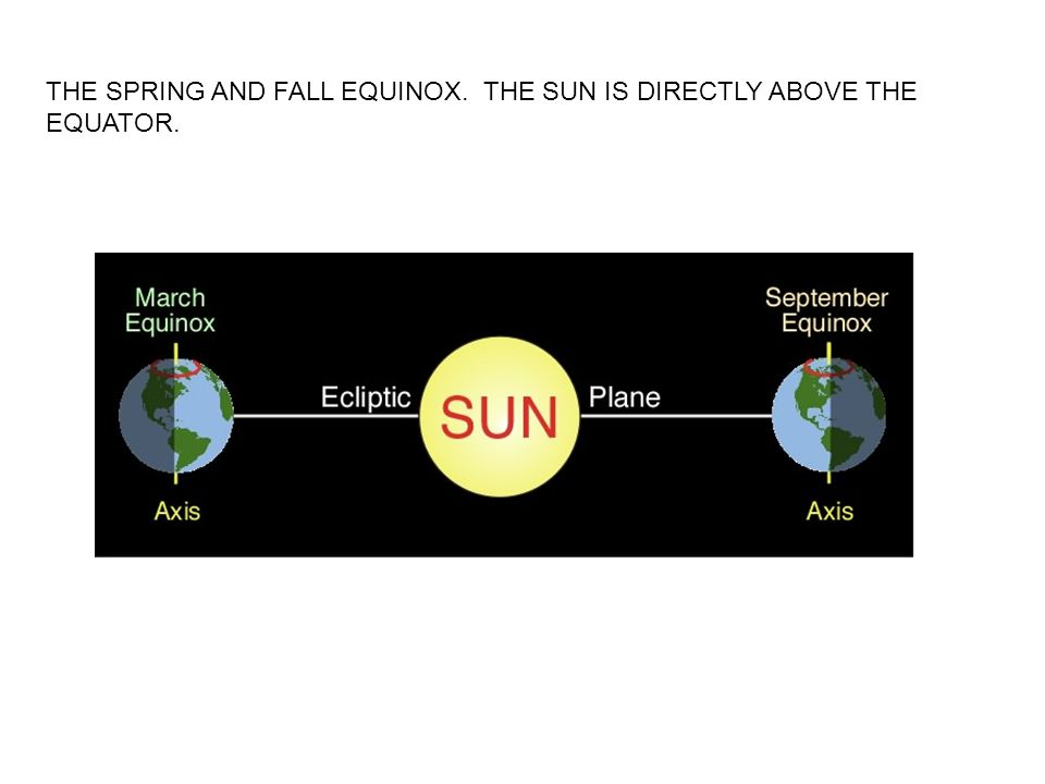 THE SPRING AND FALL EQUINOX. THE SUN IS DIRECTLY ABOVE THE EQUATOR.