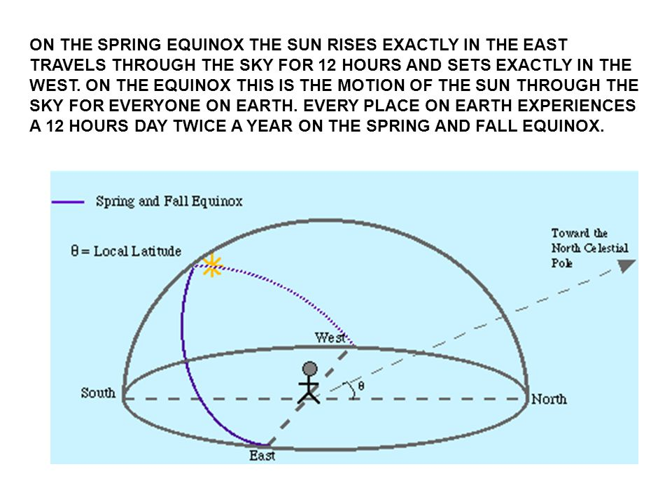 ON THE SPRING EQUINOX THE SUN RISES EXACTLY IN THE EAST TRAVELS THROUGH THE SKY FOR 12 HOURS AND SETS EXACTLY IN THE WEST.