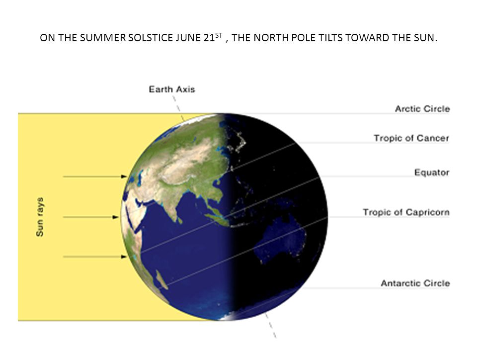 ON THE SUMMER SOLSTICE JUNE 21ST , THE NORTH POLE TILTS TOWARD THE SUN.