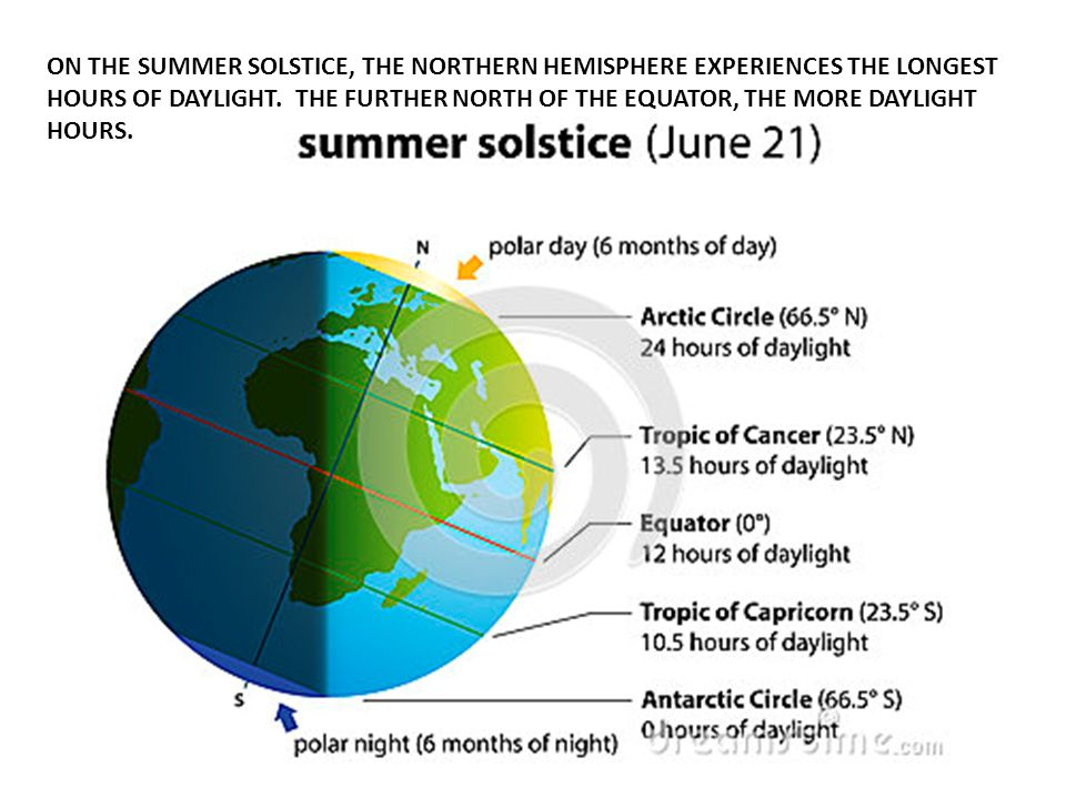 ON THE SUMMER SOLSTICE, THE NORTHERN HEMISPHERE EXPERIENCES THE LONGEST HOURS OF DAYLIGHT.