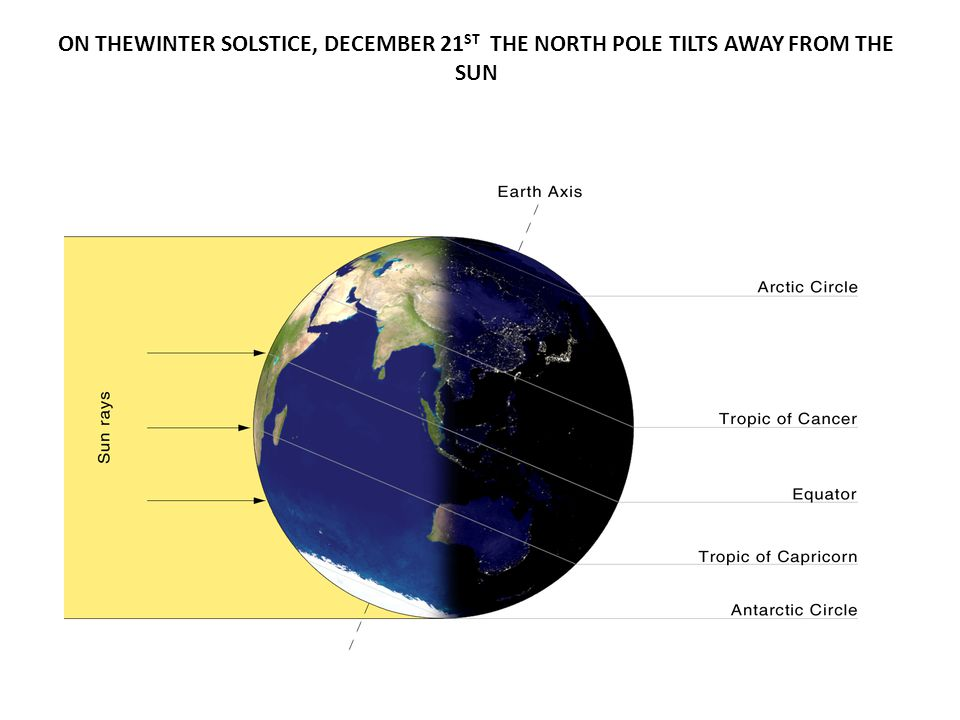 ON THEWINTER SOLSTICE, DECEMBER 21ST THE NORTH POLE TILTS AWAY FROM THE SUN