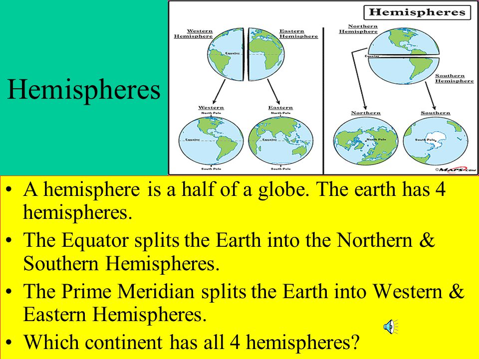 Hemispheres A hemisphere is a half of a globe. The earth has 4 hemispheres. The Equator splits the Earth into the Northern & Southern Hemispheres.