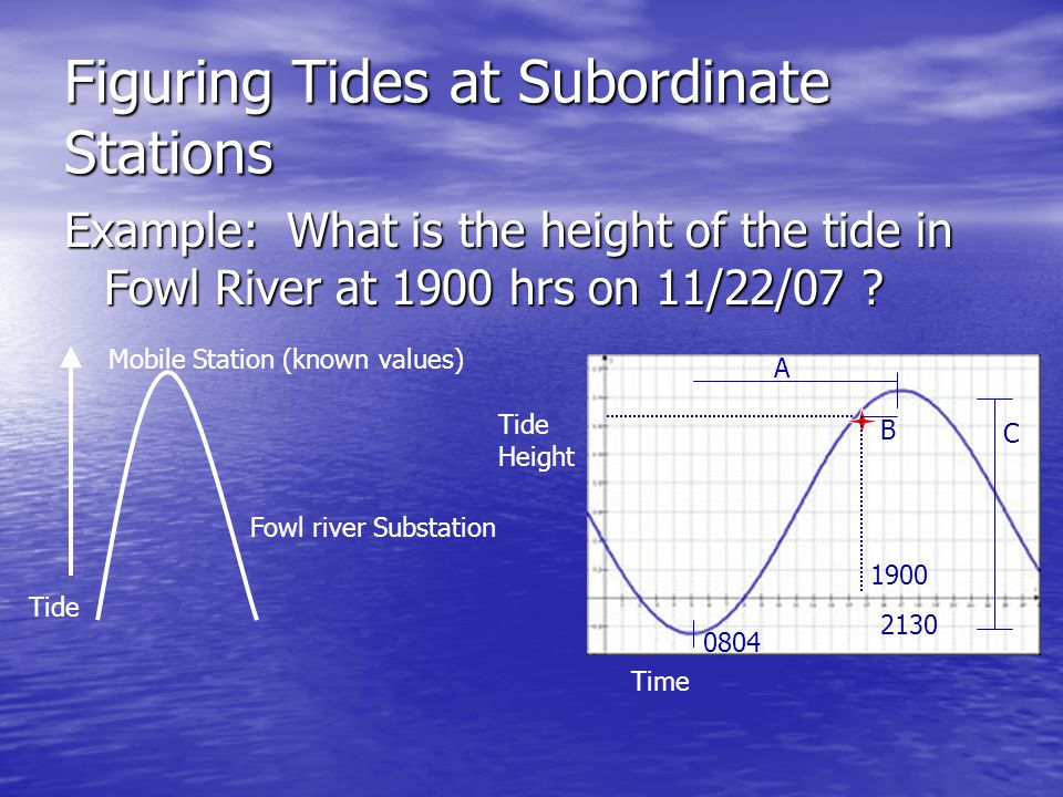 Figuring Tides at Subordinate Stations