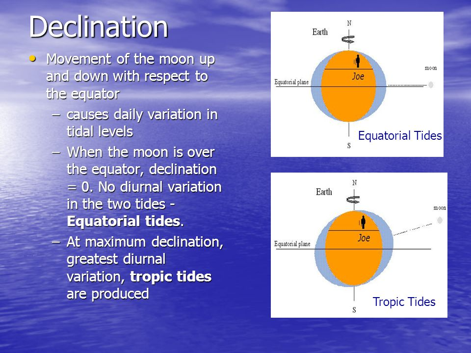 Declination Movement of the moon up and down with respect to the equator. causes daily variation in tidal levels.