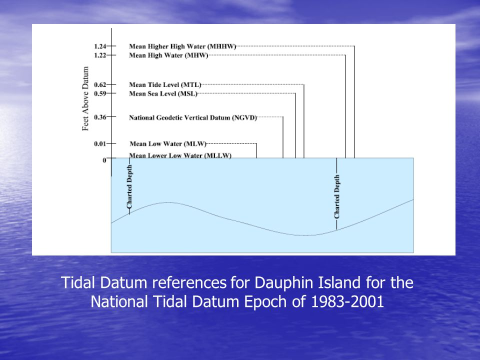 Tidal Datum references for Dauphin Island for the National Tidal Datum Epoch of 1983-2001