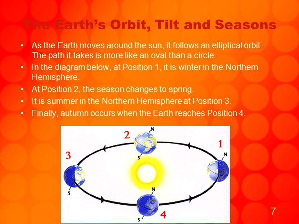 The Earth's Orbit, Tilt and Seasons