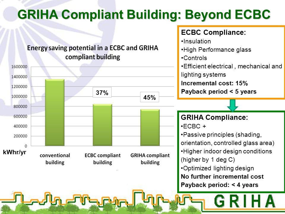 GRIHA Compliant Building: Beyond ECBC