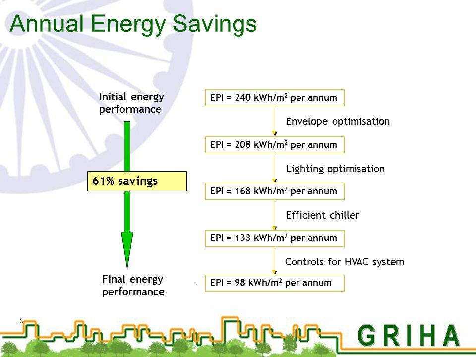 Annual Energy Savings 61% savings Initial energy performance