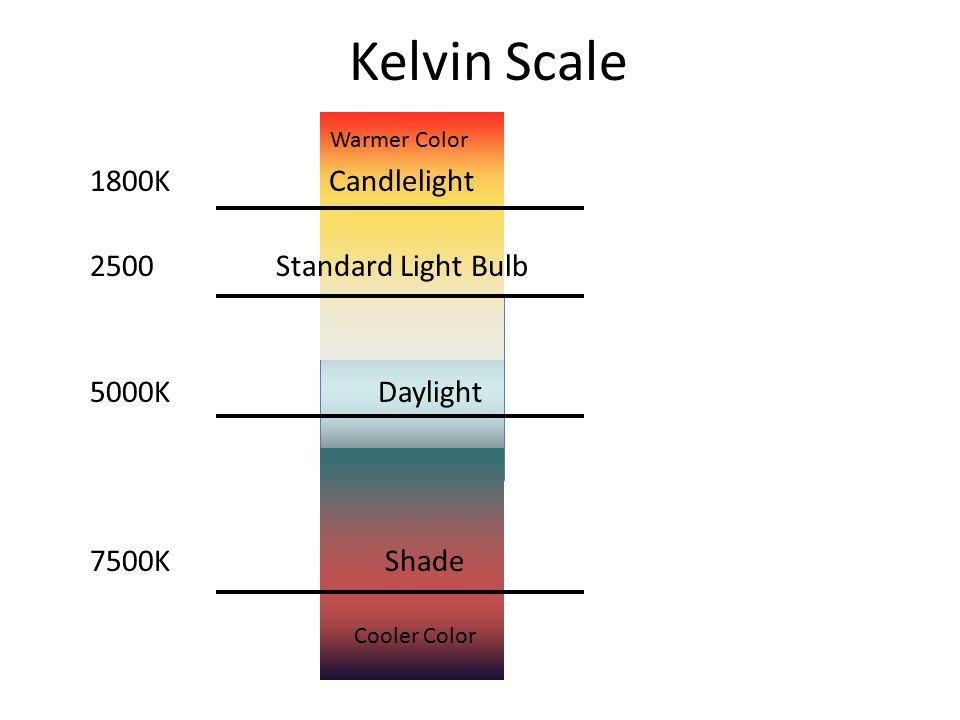 Kelvin Scale Warmer Color.