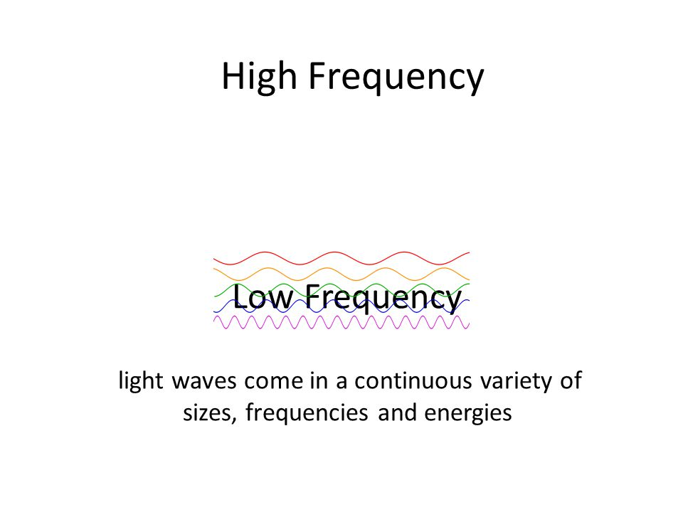 High Frequency Low Frequency light waves come in a continuous variety of sizes, frequencies and energies.