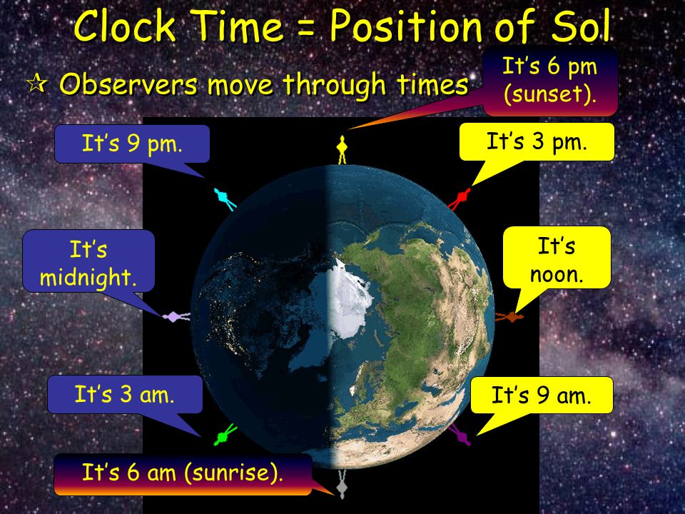 Clock Time = Position of Sol