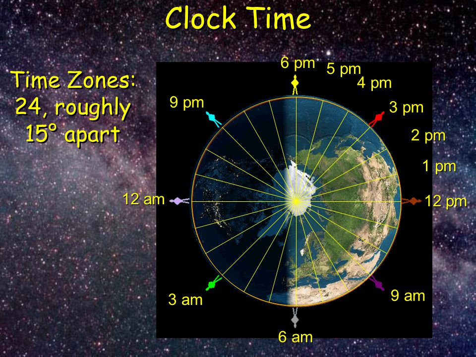 Time Zones: 24, roughly 15° apart