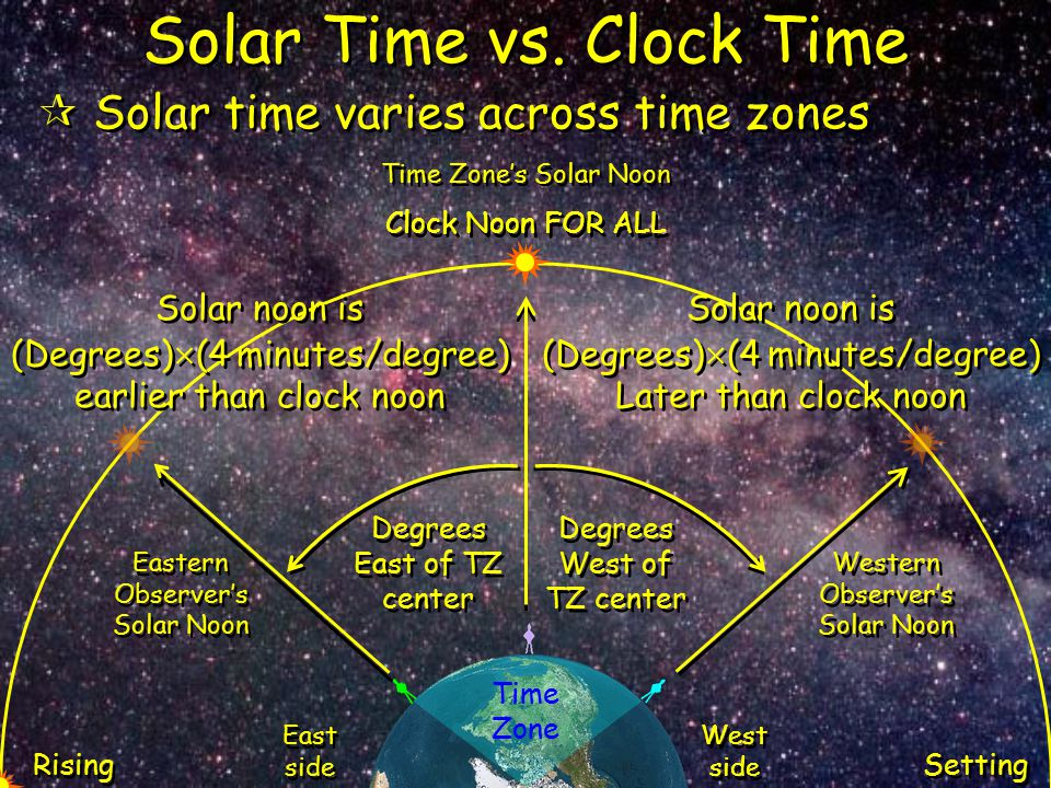 Solar Time vs. Clock Time