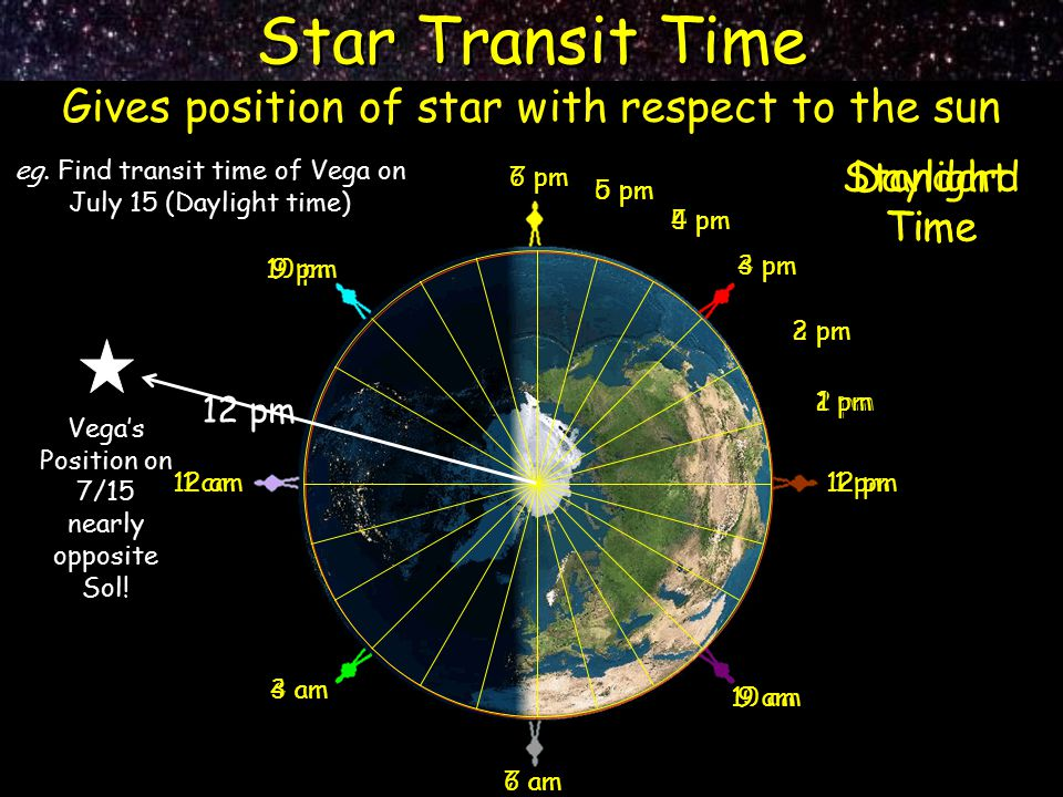 Star Transit Time Gives position of star with respect to the sun