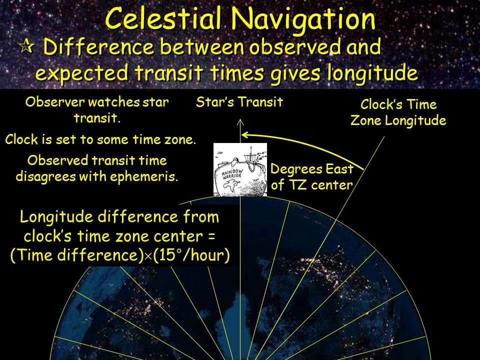 Celestial Navigation Difference between observed and expected transit times gives longitude. Observer watches star transit.
