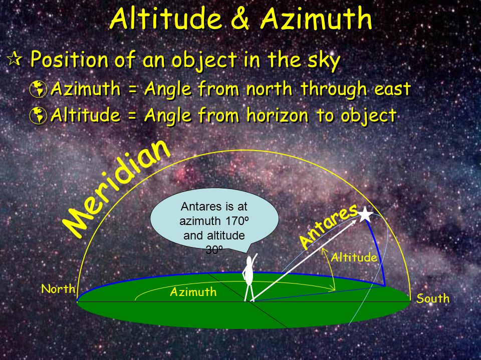 Antares is at azimuth 170º and altitude 30º