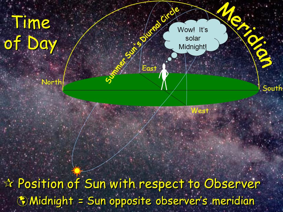 Time of Day Position of Sun with respect to Observer