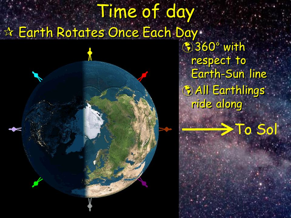 Time of day To Sol Earth Rotates Once Each Day