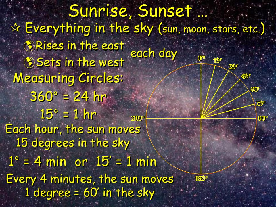 Sunrise, Sunset … Everything in the sky (sun, moon, stars, etc.)