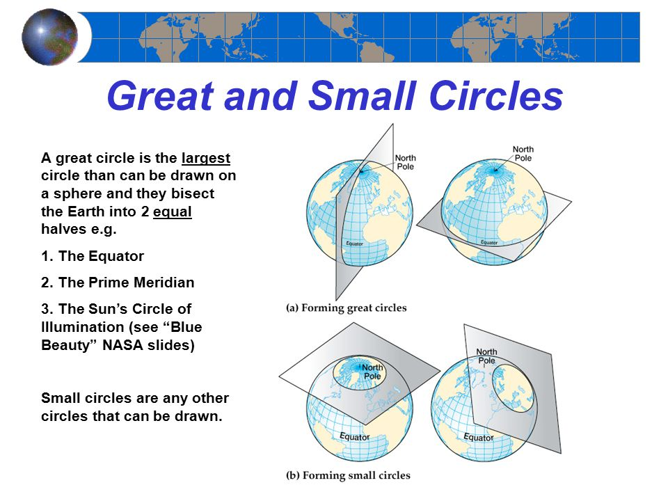 Great and Small Circles