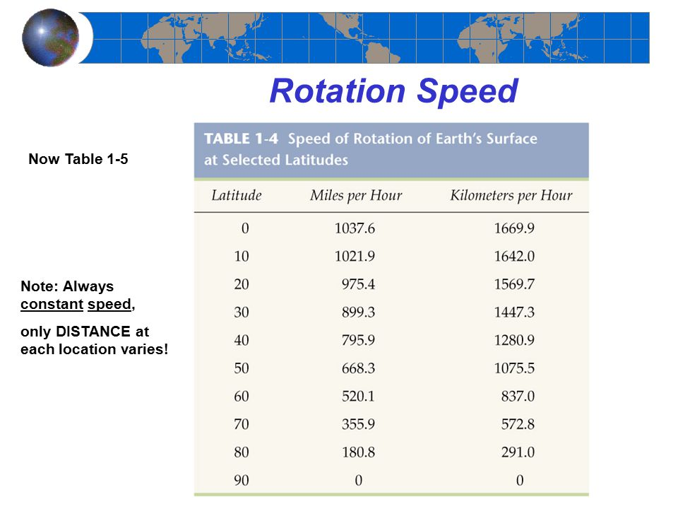 Rotation Speed Now Table 1-5 Note: Always constant speed,