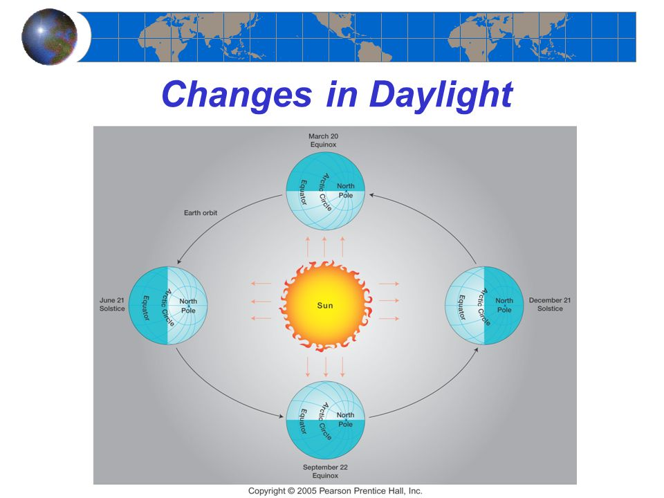 Changes in Daylight