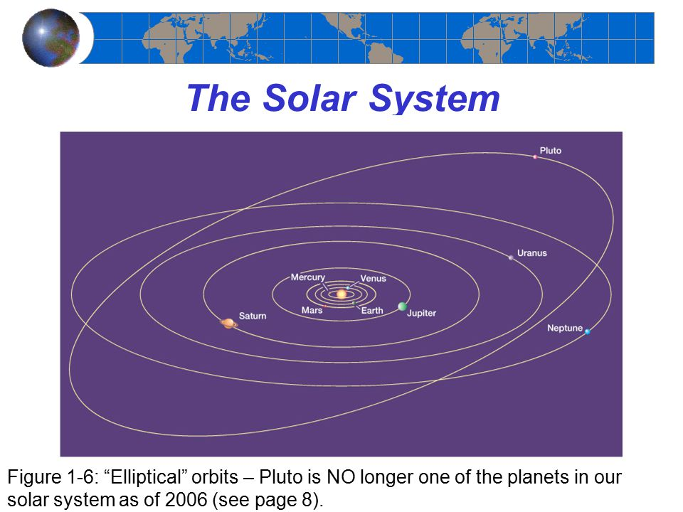 The Solar System Figure 1-6: Elliptical orbits – Pluto is NO longer one of the planets in our solar system as of 2006 (see page 8).