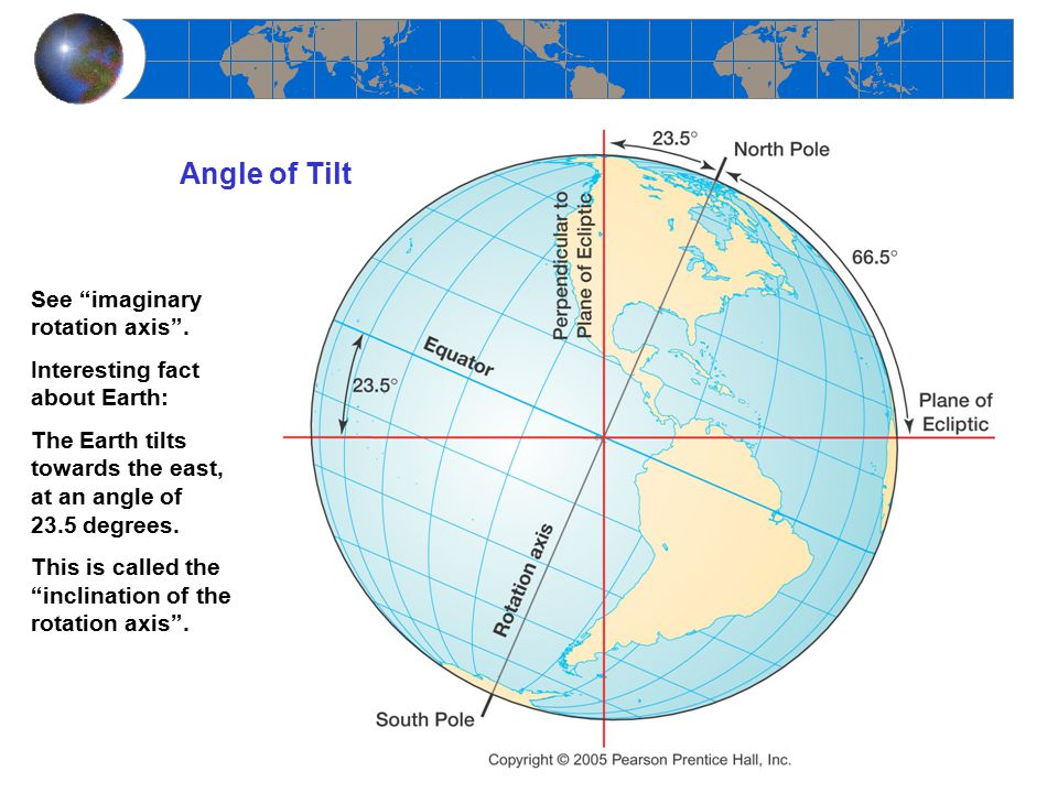 Angle of Tilt See imaginary rotation axis .